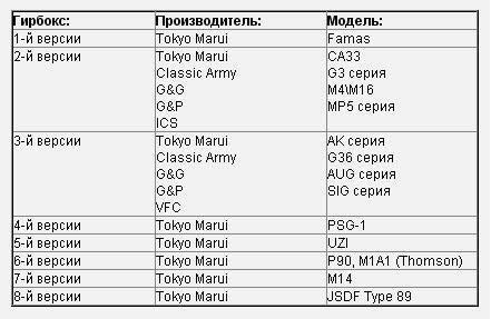 Таблица версий гирбоксов